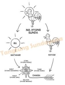 Ajaran Sunda dalam silib-siloka PANAH CHAKRA