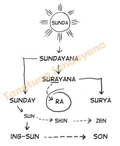 Perobahan istilah SUNDA